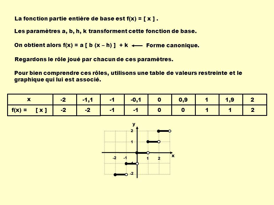 La fonction partie entière de base est f(x) = [ x ] .